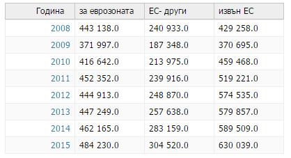 Износ на стоки и услуги от Германия, млн. евро