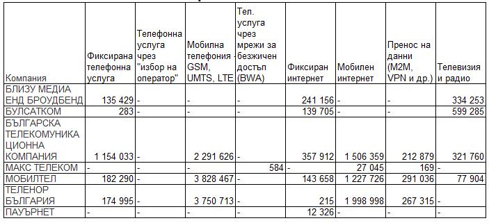 телекоми