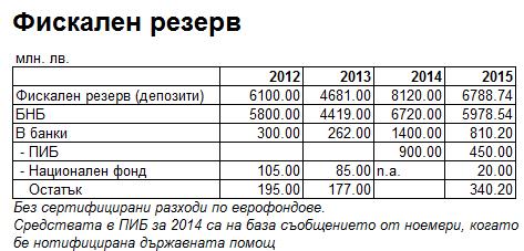 Фискален резерв