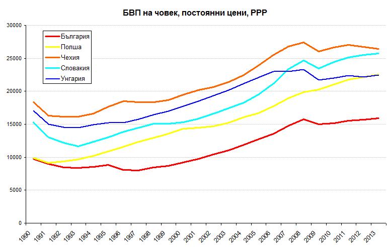 БВП след прехода
