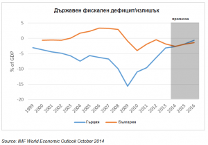 Гърция - бюджет