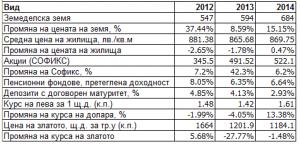 инвестиции 2014