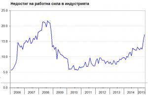 Недостиг на работна сила в индустрията