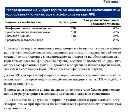 Извадка от доклада