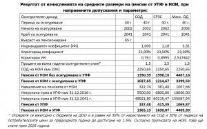 таблица за пенсии