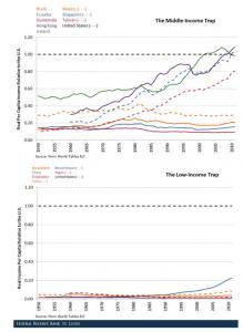Капан на средните и ниските доходи
