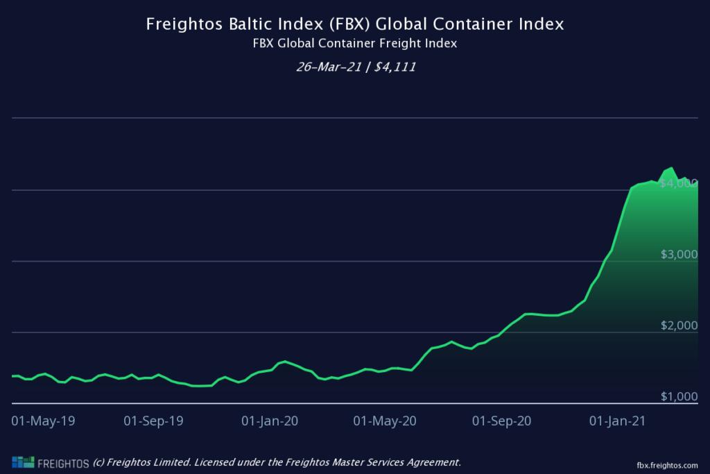 Интекс на контейрните превози