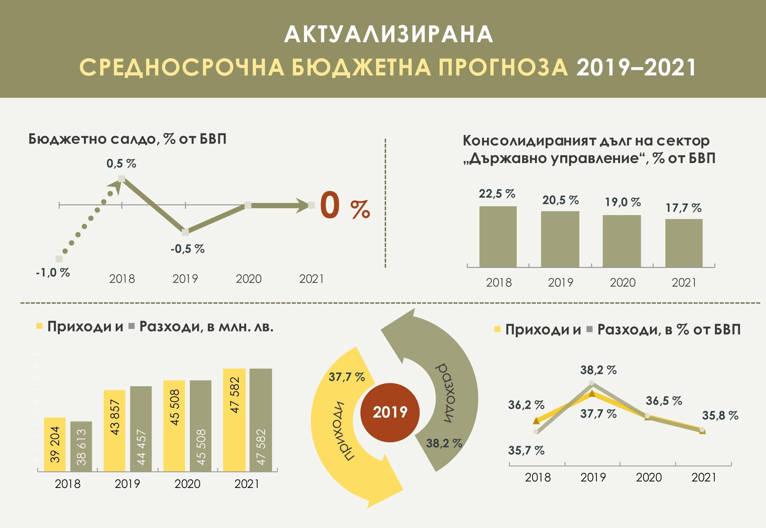 Бюджет 2019: Повече от същото