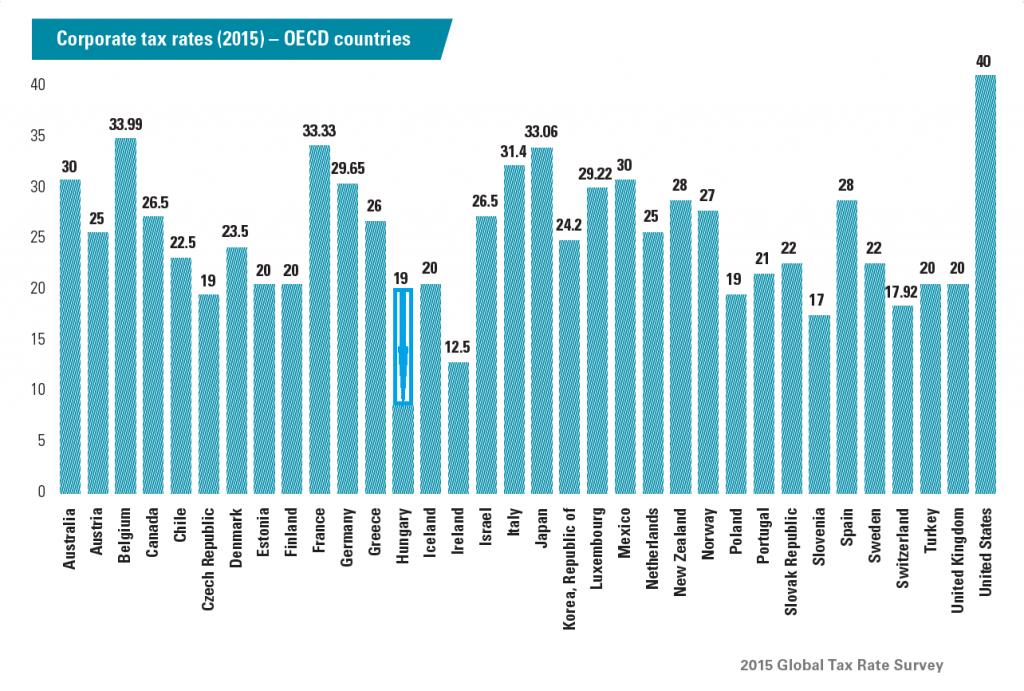 corporate-rate