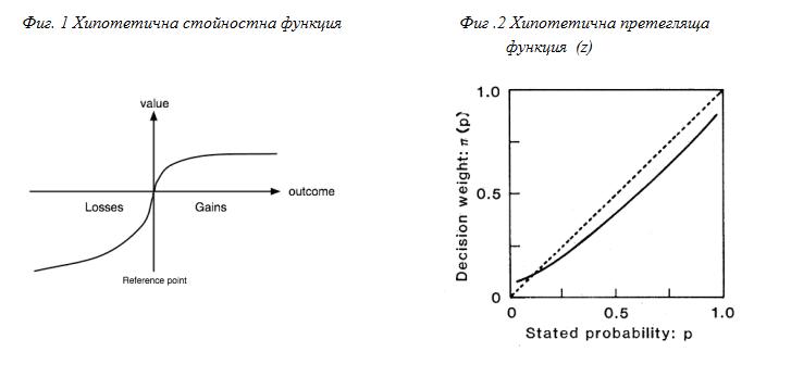 Канеман и Тверски