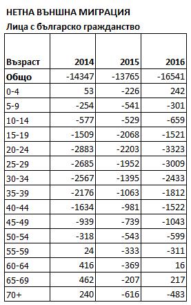 Наистина ли емигрантите се завръщат в България?