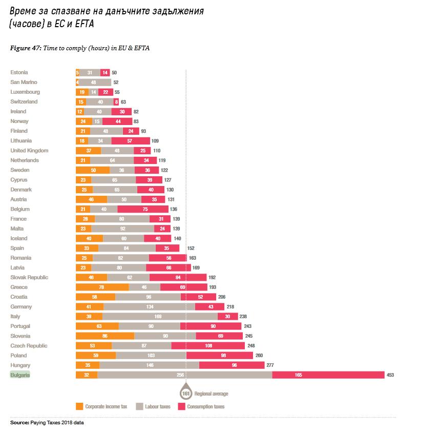 Увеличаване на данъчната тежест - къде са аргументите